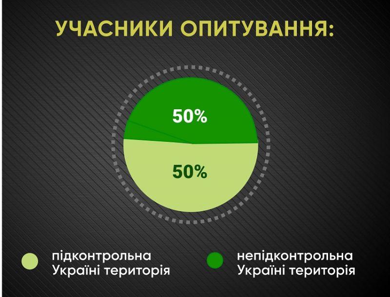 Анкетування: ГОЛОСИ про працевлаштування