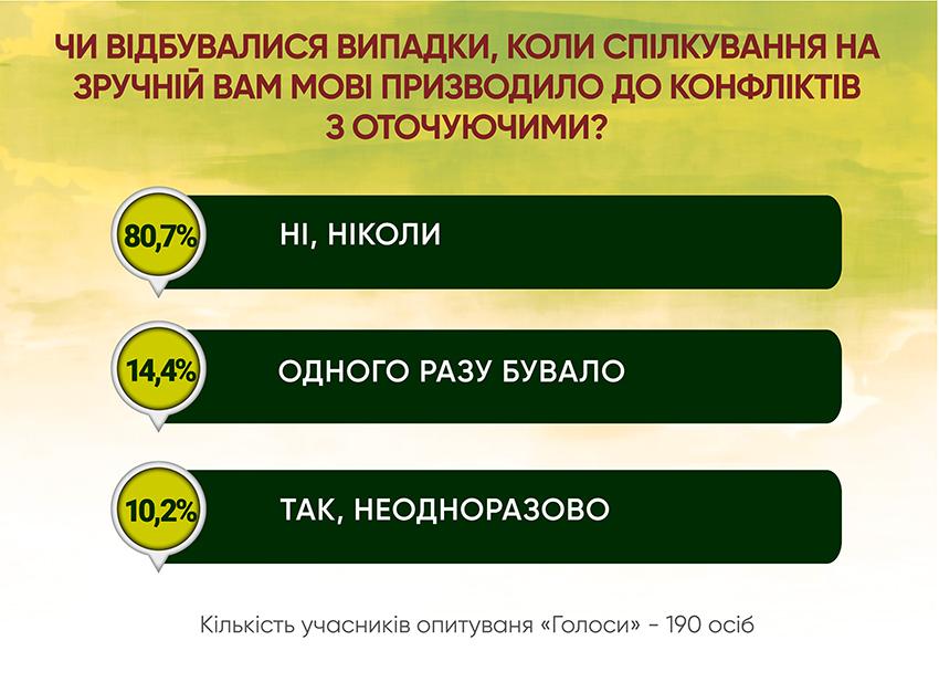 Анкетування: ГОЛОСИ про мовну проблему - Фото №4