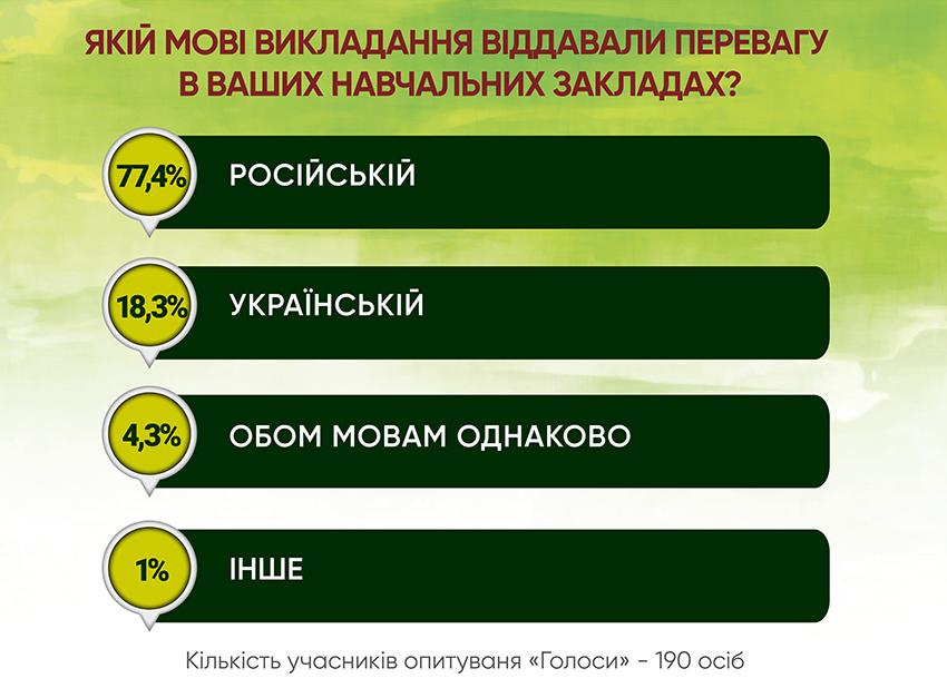 Анкетування: ГОЛОСИ про мовну проблему - Фото №3