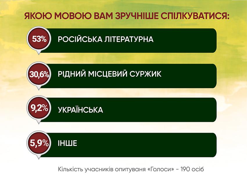 Анкетування: ГОЛОСИ про мовну проблему - Фото №2