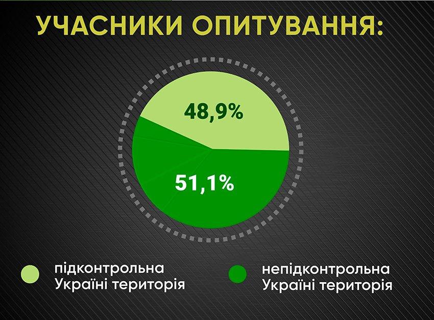 Анкетування: ГОЛОСИ про мовну проблему - Фото №1
