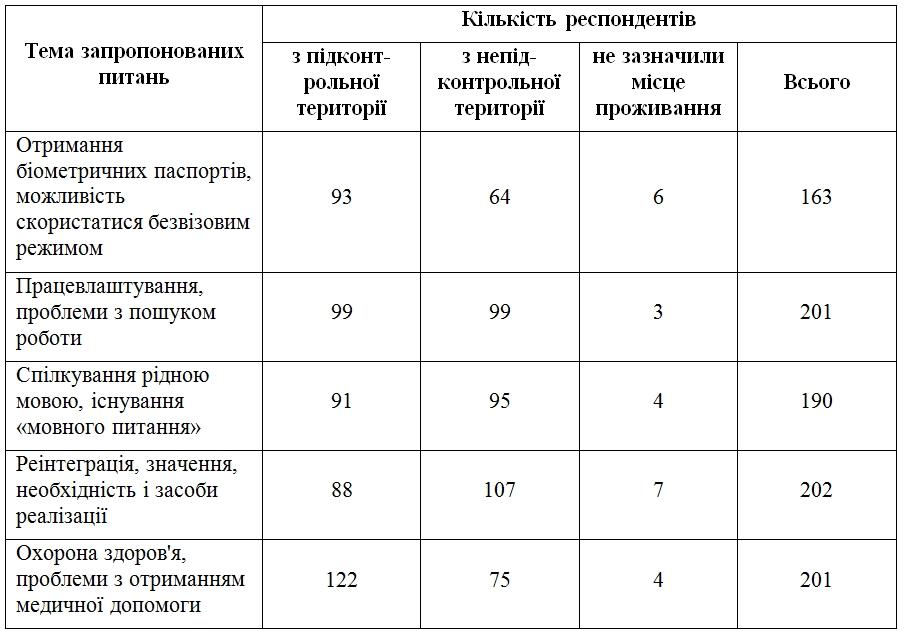 Підсумки проекту ГОЛОСи - Фото №2