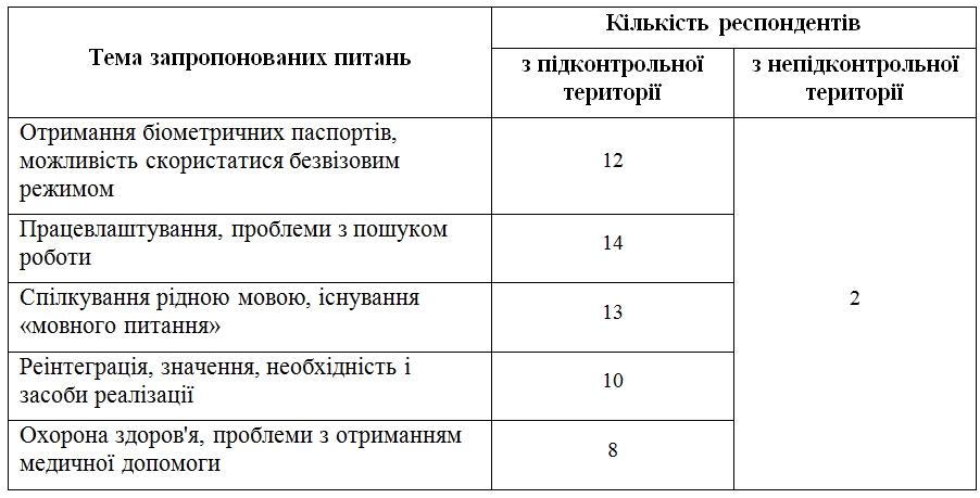 Підсумки проекту ГОЛОСи - Фото №3