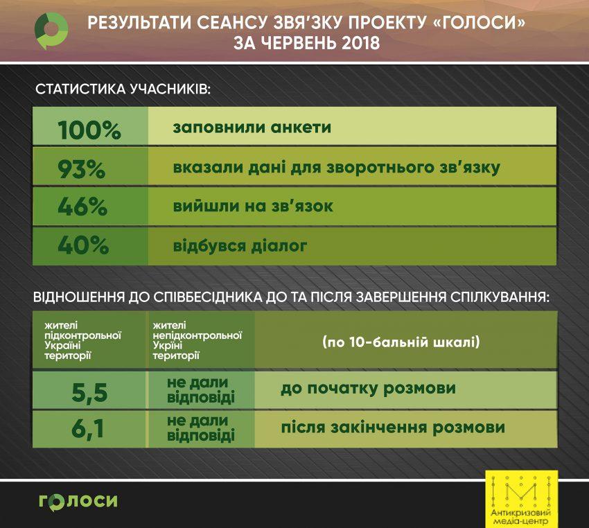 Червневі сесії ГОЛОСів про працевлаштування, комунальні послуги, реінтеграцію - Фото №2