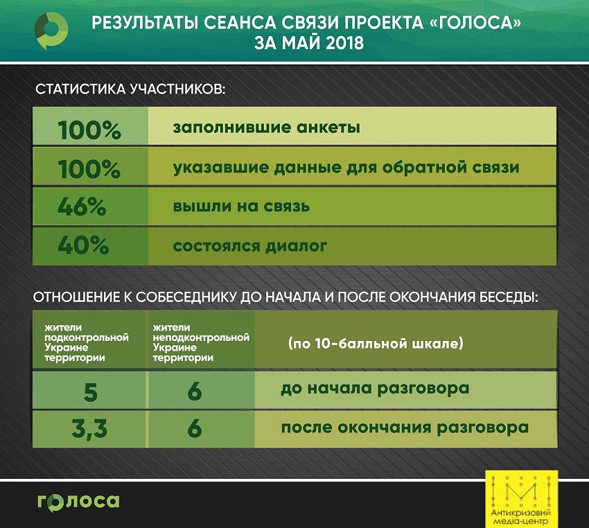 Июньские сессии ГОЛОСов о трудоустройстве, комунальных услугах и реинтеграции - Фото №1