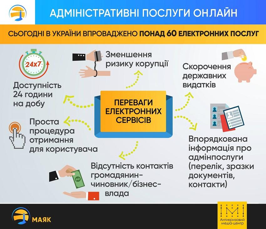 Е-послуги – чому вони важливі для громадян, бізнесу та держави? - Фото №1