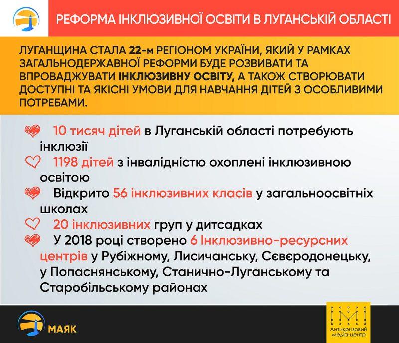 Інклюзивна освіта на Луганщині. Графіка