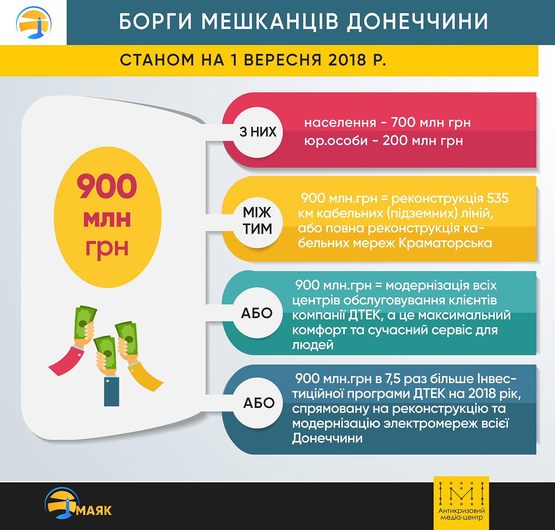 «Розумний WATT»: заощадити гроші на фоні реформувань та здорожчання цін на енергоносії - Фото №2