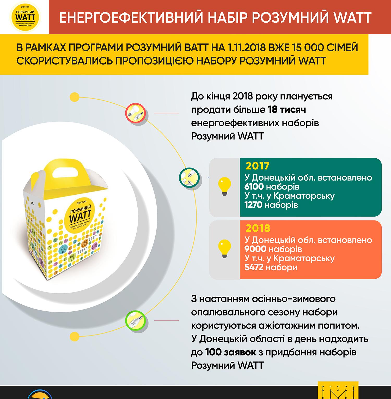 «Розумний WATT»: заощадити гроші на фоні реформувань та здорожчання цін на енергоносії - Фото №1