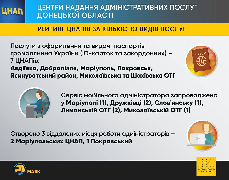 ЦНАПи Донеччини працюють над наближенням послуг до людей - Фото №2