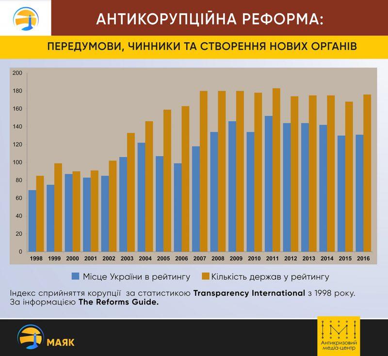 Антикорупційна реформа: передумови, чинники та створення нових органів. Графіка
