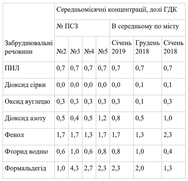 У повітрі Краматорська перевищено вміст формальдегіду та фенолу - Фото №1