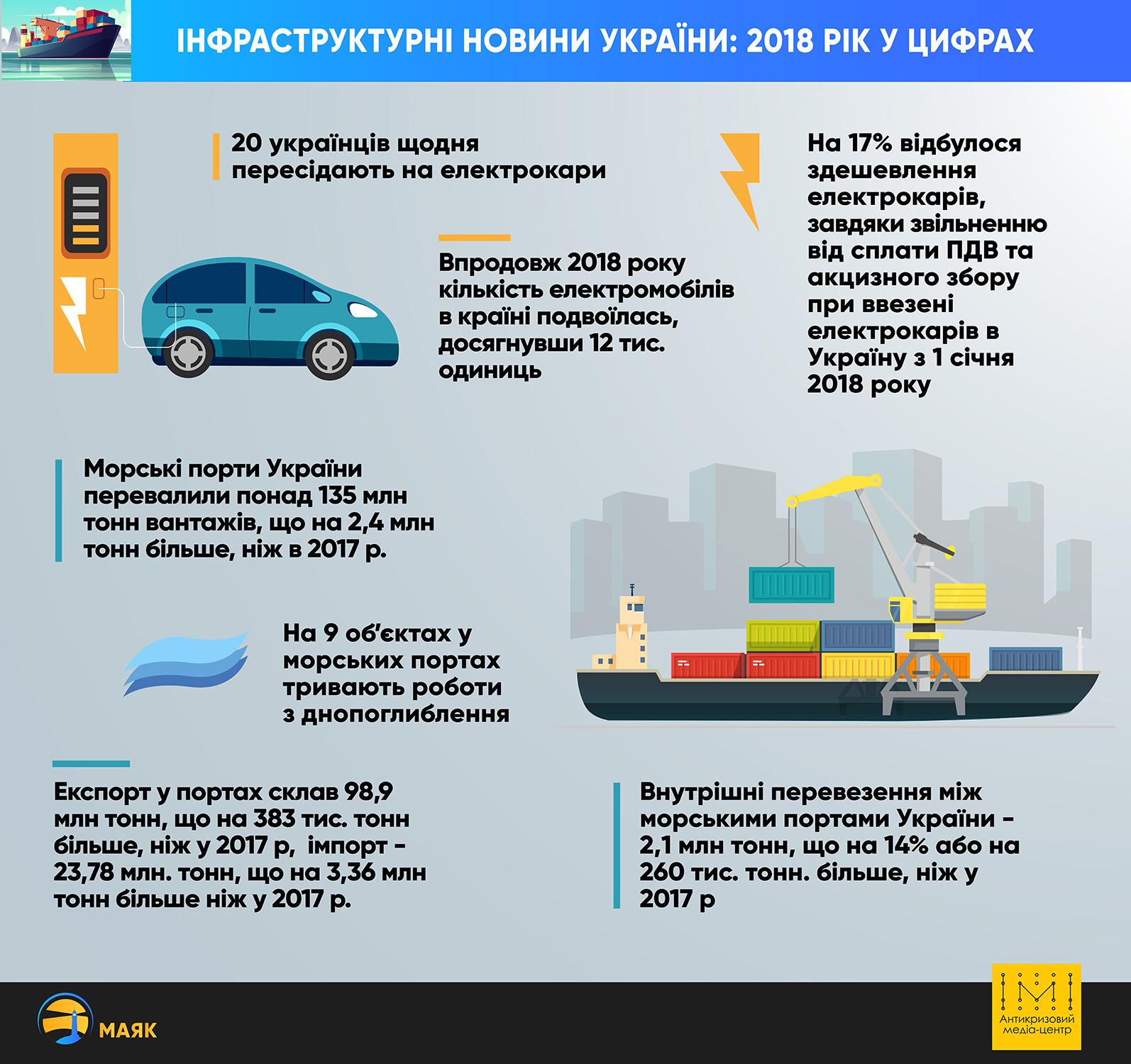Інфраструктурна галузь України: про що кажуть показники 2018 року - Фото №1