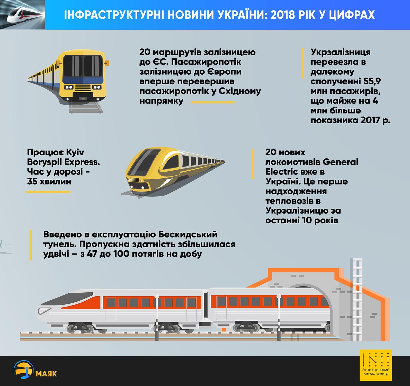 Інфраструктурна галузь України: про що кажуть показники 2018 року - Фото №2