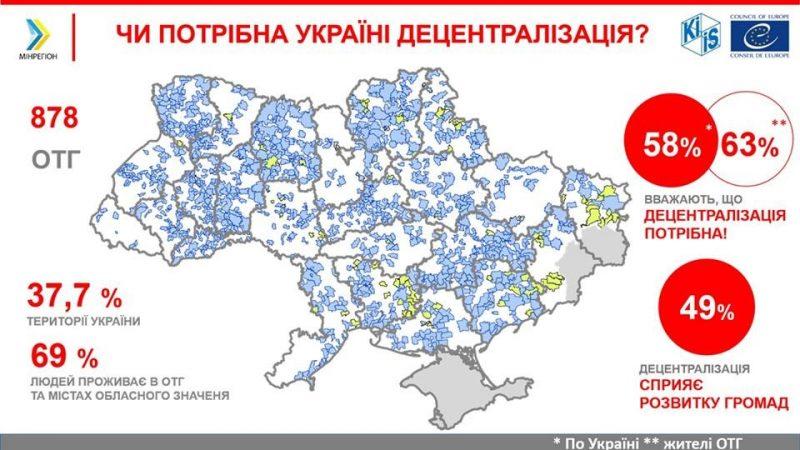 Переваги децентралізації відчувають близько 70% українців – дослідження КМІС