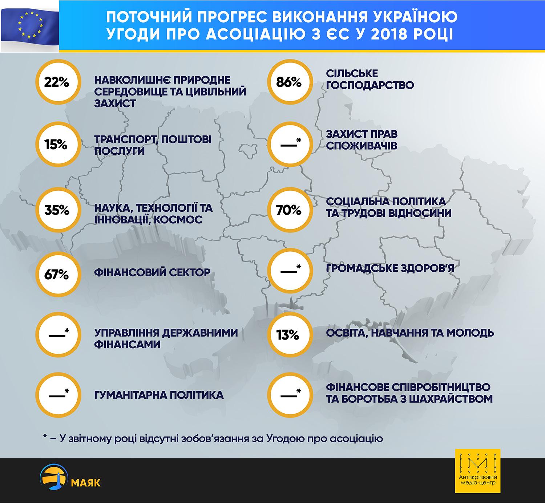 Прогрес виконання Угоди про асоціацію з ЄС у цифрах - Фото №1