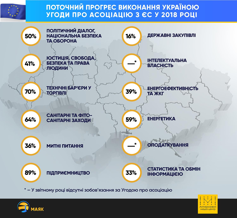 Прогрес виконання Угоди про асоціацію з ЄС у цифрах - Фото №2
