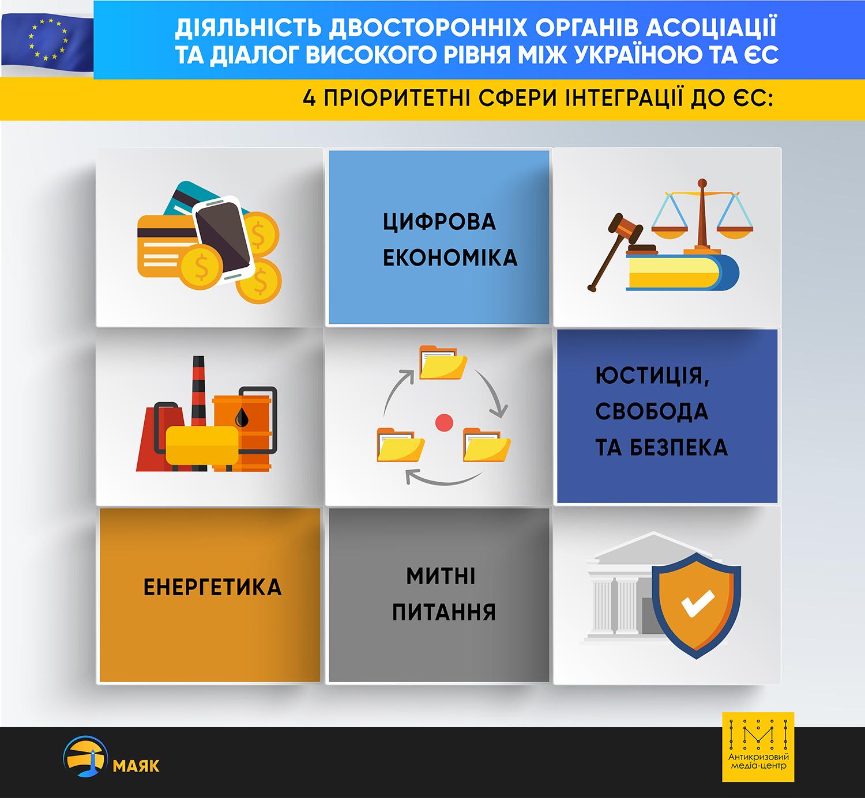 Поточний прогрес виконання Україною Угоди про асоціацію з ЄС у 2018 році - Фото №1
