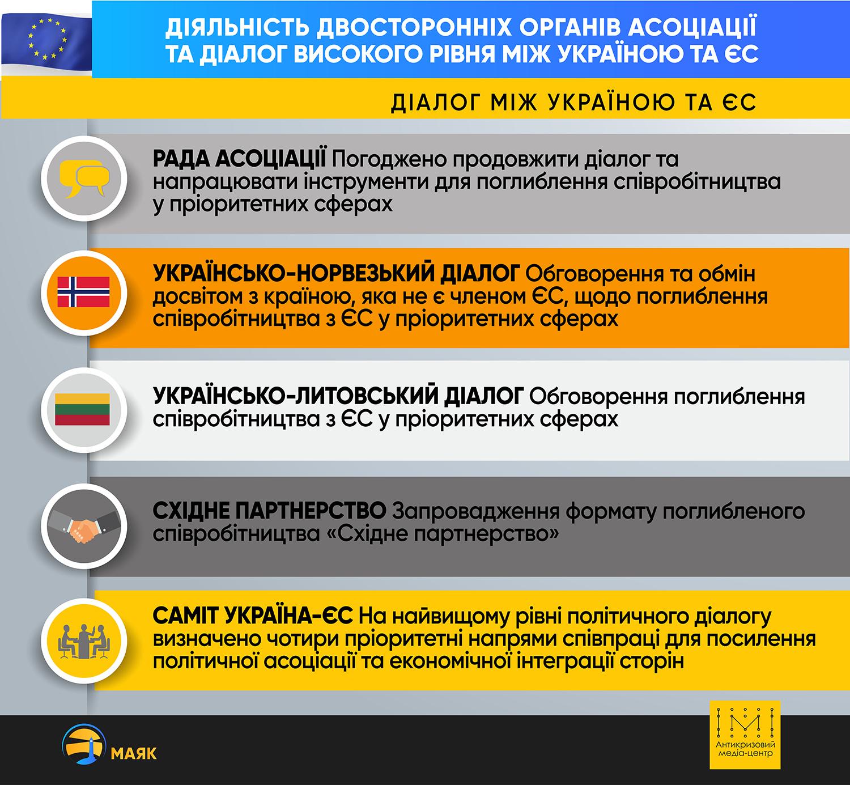 Поточний прогрес виконання Україною Угоди про асоціацію з ЄС у 2018 році - Фото №2