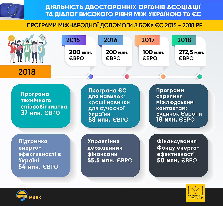 Поточний прогрес виконання Україною Угоди про асоціацію з ЄС у 2018 році - Фото №3