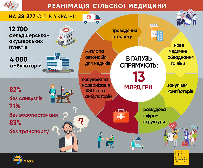Чи реанімує реформа сільську медицину? - Фото №1