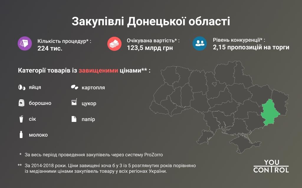 Донеччина та Луганщина хронічно переплачують на закупівлях - Фото №1
