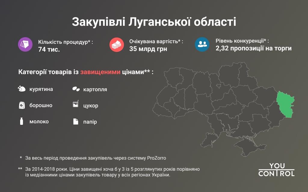 Донеччина та Луганщина хронічно переплачують на закупівлях - Фото №2