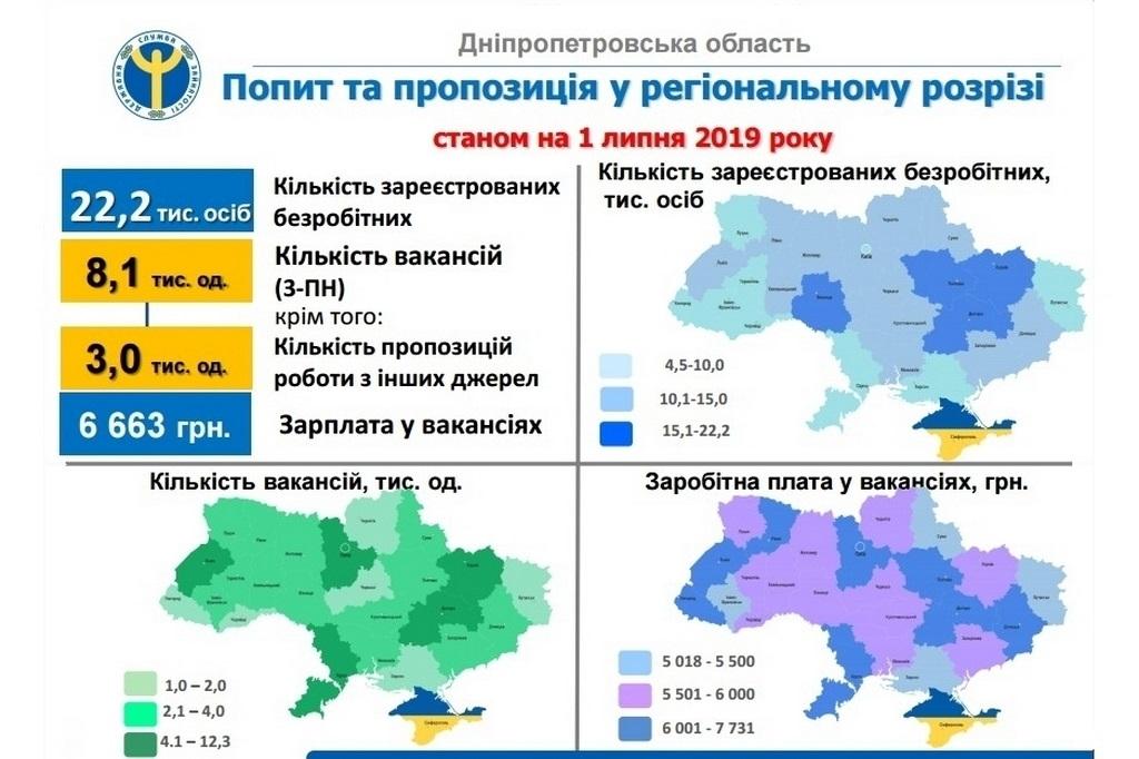 Звітують про ринок праці в Дніпропетровській області - Фото №1
