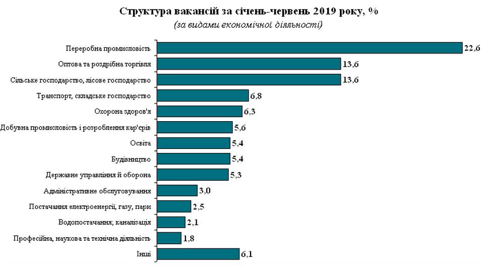 Звітують про ринок праці в Дніпропетровській області - Фото №3