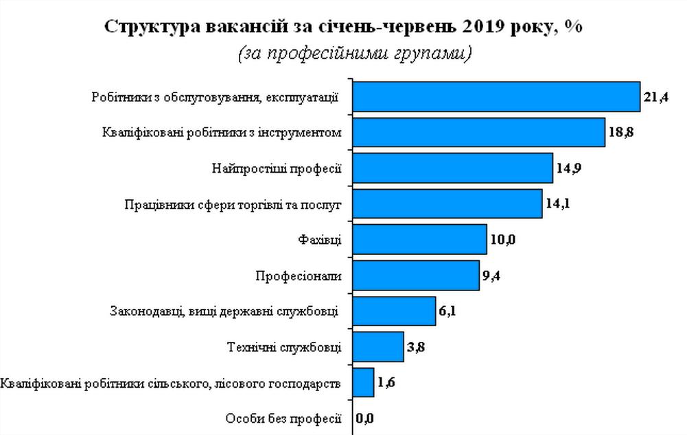 Звітують про ринок праці в Дніпропетровській області - Фото №2