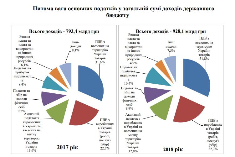 Кошторис на трильйон – з чого складається та куди витрачається державний бюджет України - Фото №2