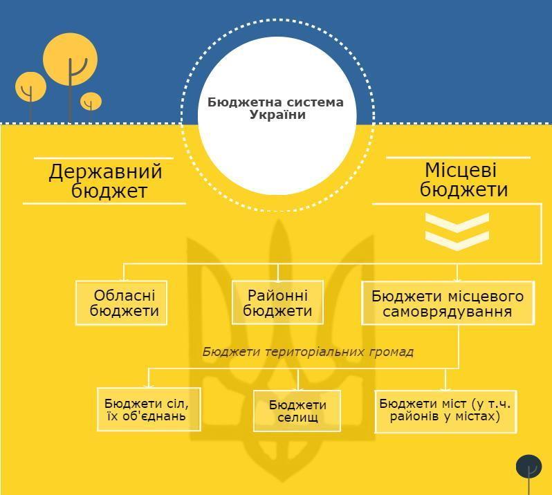 Кошторис на трильйон – з чого складається та куди витрачається державний бюджет України - Фото №1