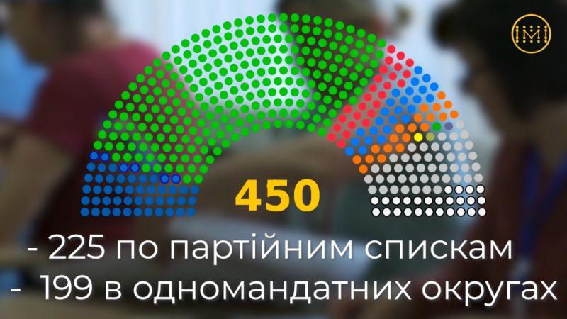 Структура Верховної Ради України