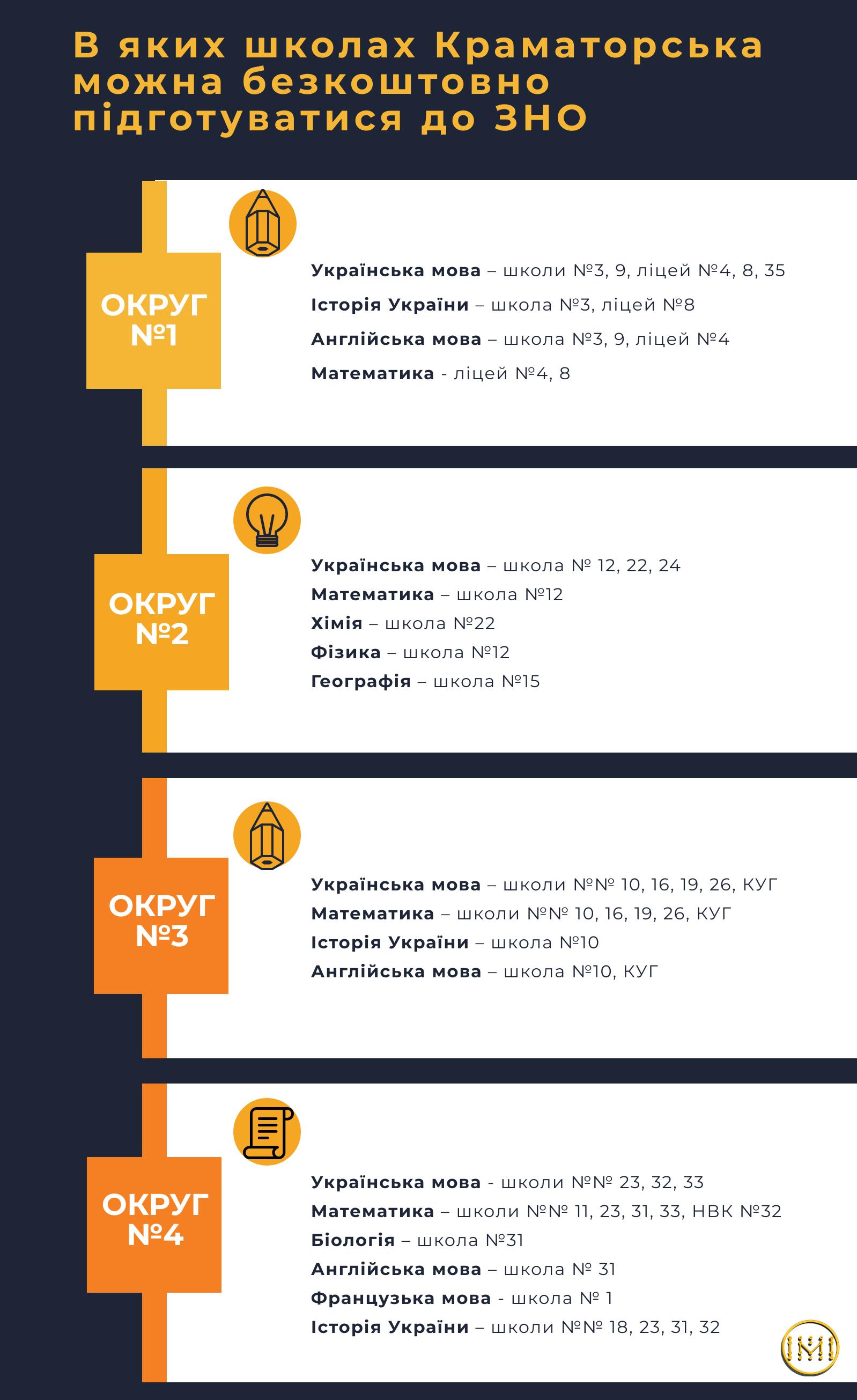 Консультаційні пункти підготовки до ЗНО Краматорська - Фото №1
