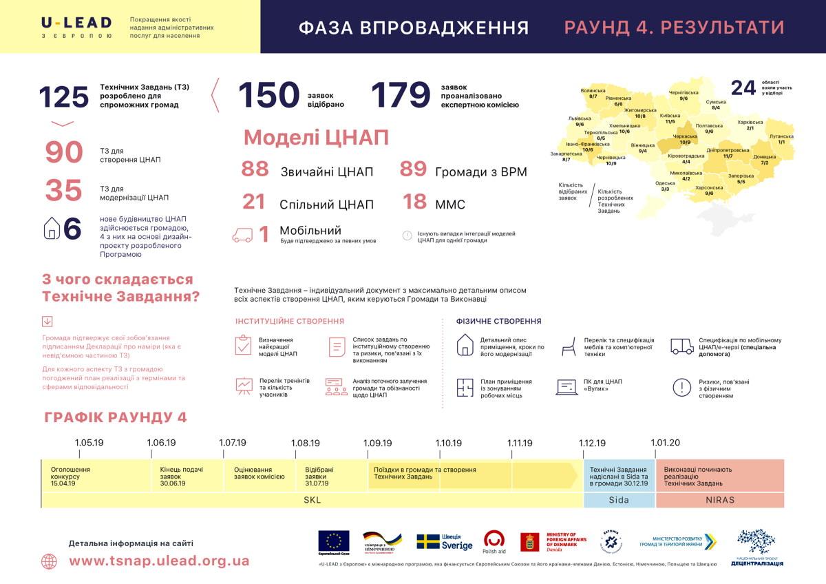 Дві громади Донеччини отримають міжнародну підтримку для удосконалення адміністративних послуг - Фото №1