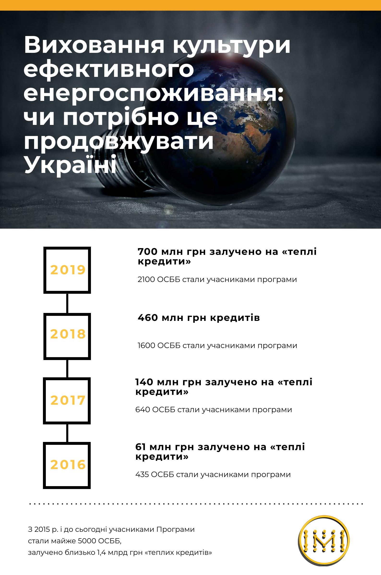 Виховання культури ефективного енергоспоживання: чи потрібно це продовжувати Україні - Фото №1