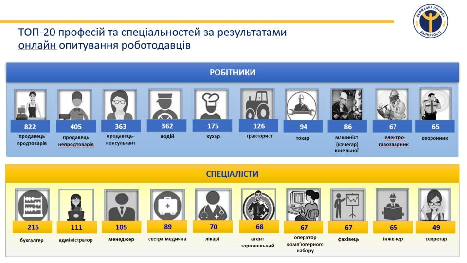 Донецька служба зайнятості у смартфоні - Фото №7