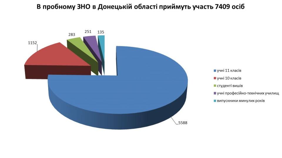 В Краматорську пробне ЗНО будуть здавати на базі трьох навчальних закладів - Фото №1