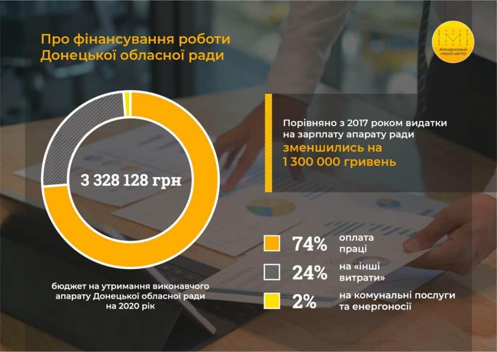 Про фінансування роботи Донецької обласної ради