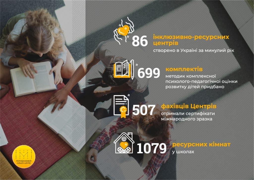 Інклюзивно-ресурсні центри на Донеччині та в Україні