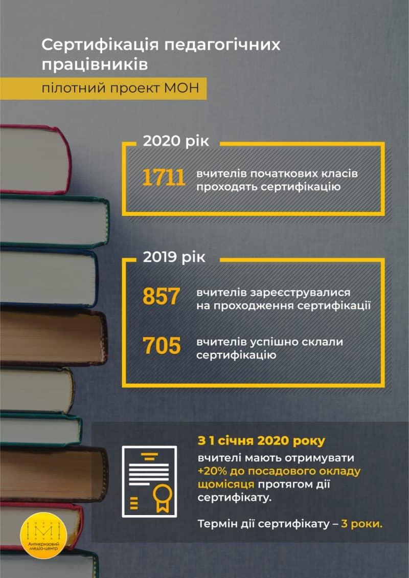 Сертифікація педагогічних працівників у цифрах