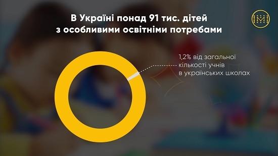 Скільки дітей в Україні потребують інклюзивної освіти?