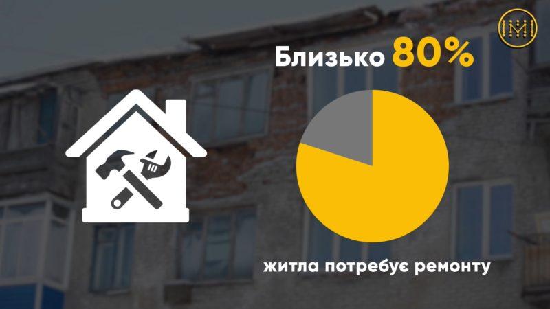 Понад половина житлового фонду Донецької області зношена та вкрай потребує ремонту