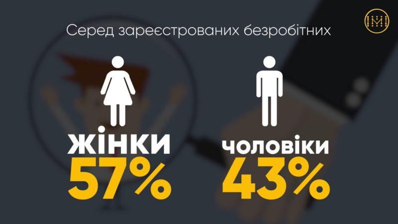 Статистика по безробітним