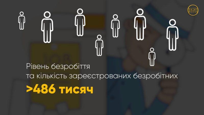 Рівень безробіття в Україні за останні місяці суттєво зріс
