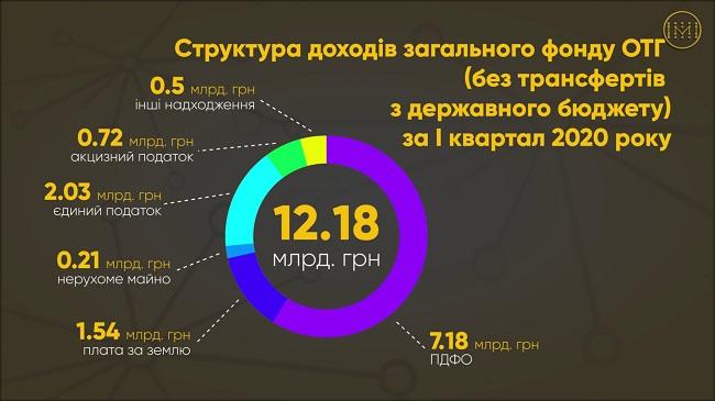 З яких джерел поповнювалися бюджети українських ОТГ у першому кварталі 2020 року