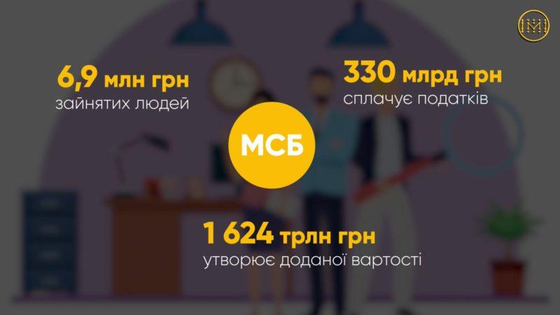 Вплив обмежень на малий та середній бізнес