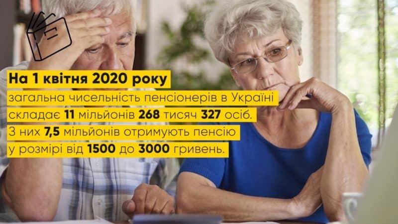 Пенсійний фонд України – бюджет майже в пів трильйони гривень і постійна нестача коштів