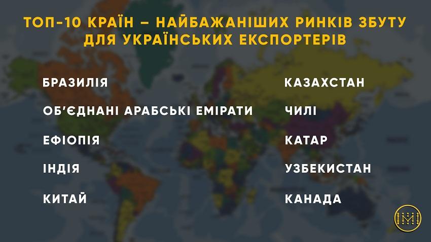МЗС визначило ТОП-10 країн, які є найбільш бажаними для українських експортерів