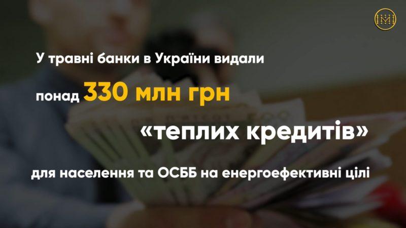 Понад 330 млн грн «теплих кредитів» отримали українці в травні